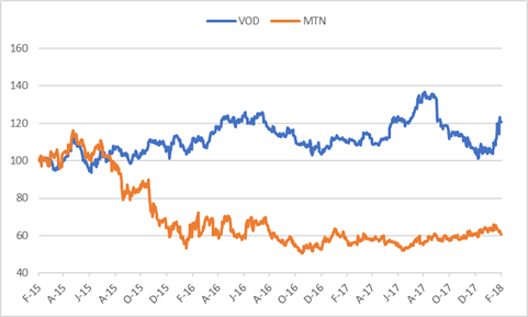 Vodacom vs MTN.png