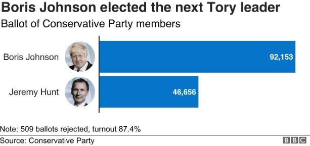 Votes Boris vs Hunt GT247