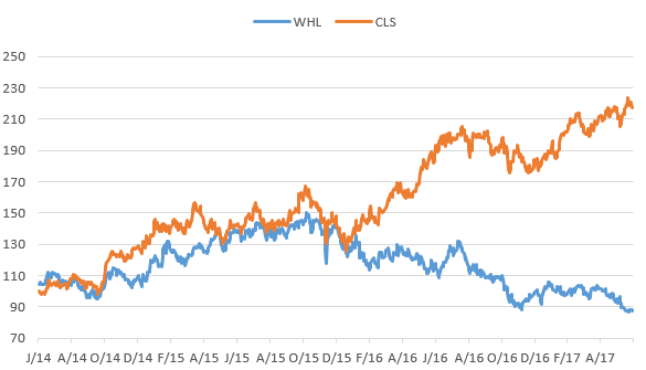 WHL CLS.png