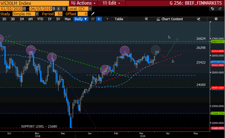 WS30LM Bloomberg