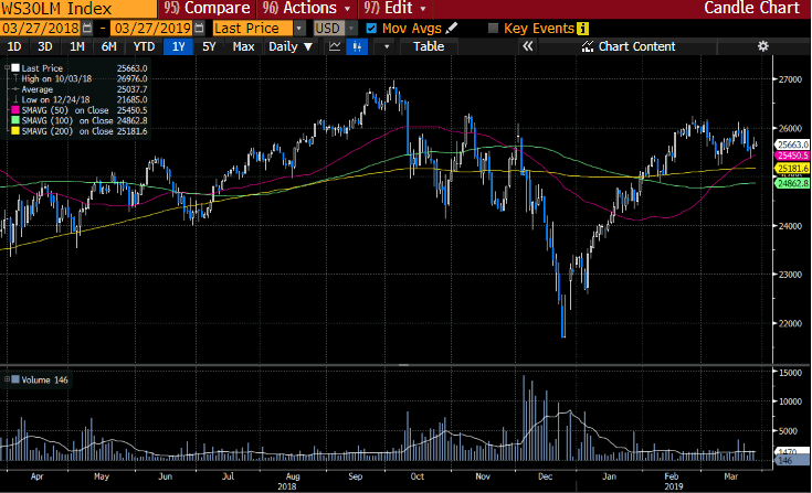 WS30LM Index Bloomberg GT247