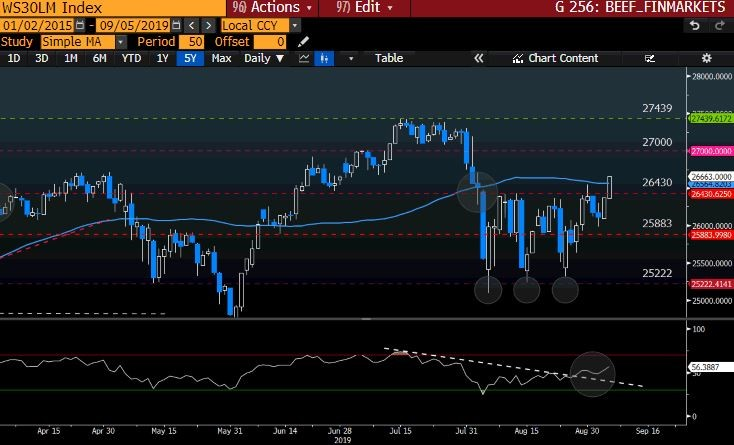 WS30LM Index GT247 Bloomberg-2
