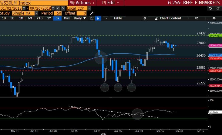 WS30LM Index GT247 Bloomberg-3
