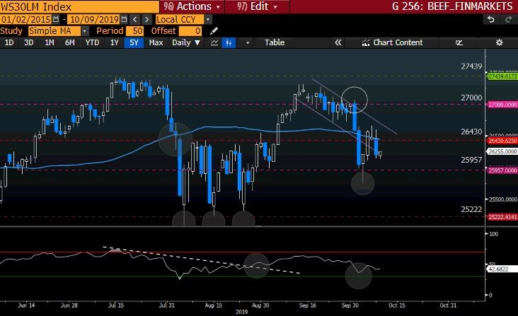 WS30LM Index GT247 Bloomberg-4