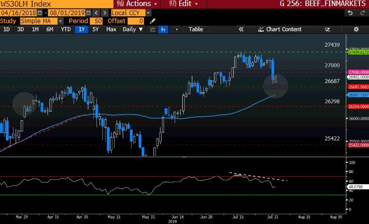 WS30LM Index GT247 Bloomberg
