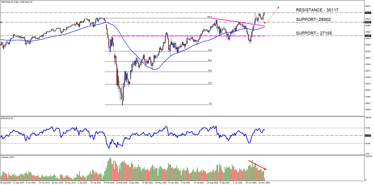 Wall Street 30Daily[8]