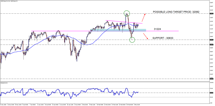 Wall Street 30H4 March