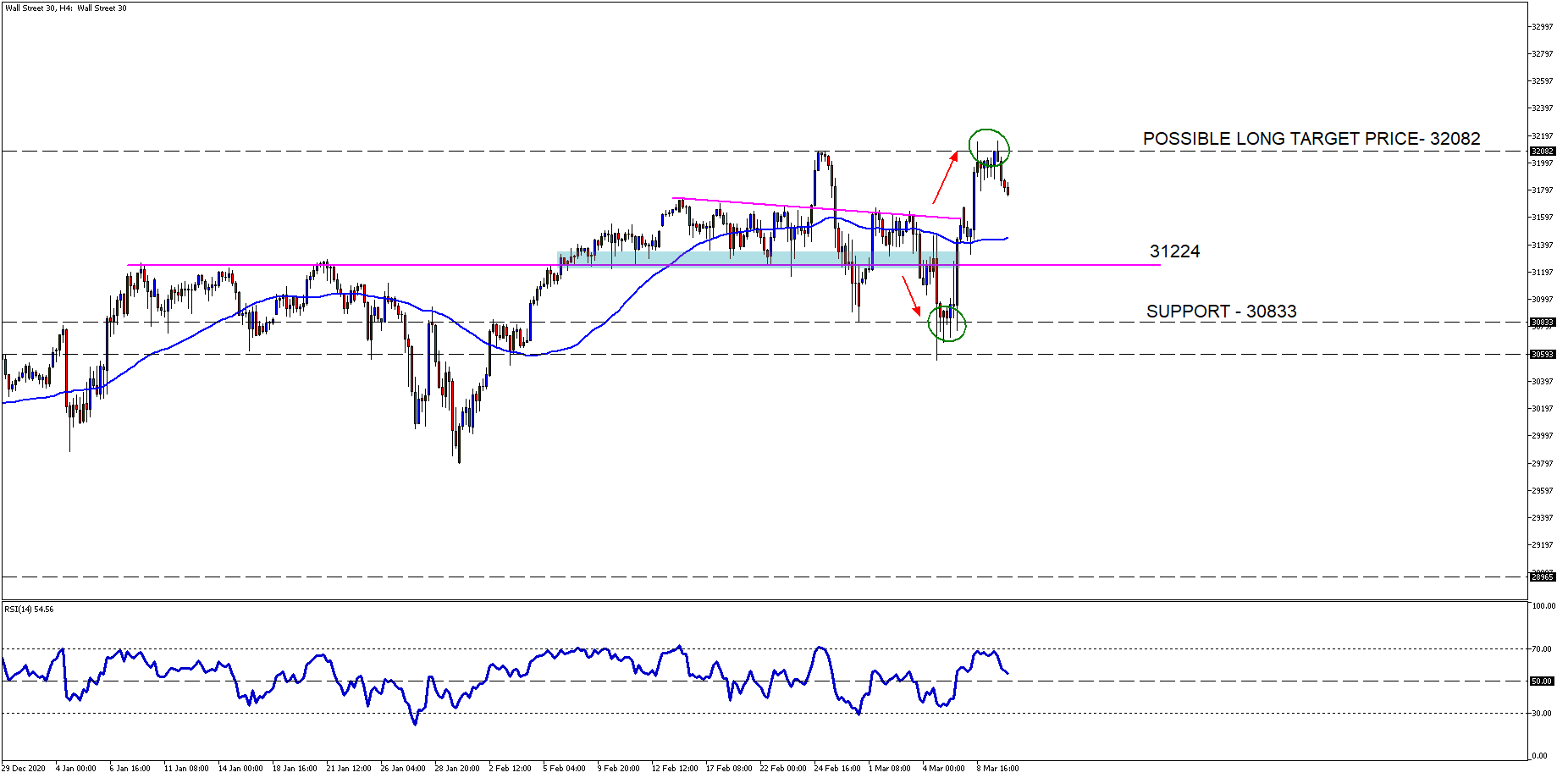 Wall Street 30H4 OLD
