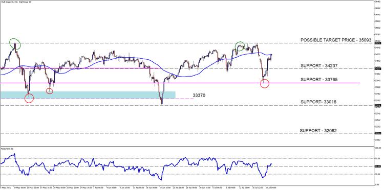 Wall Street 30H4[19]