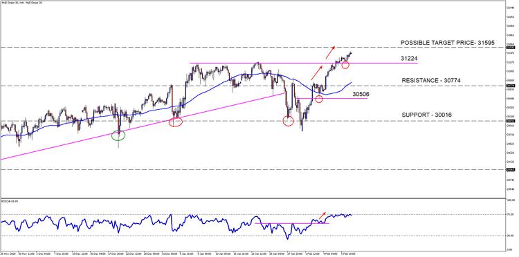 Wall Street 30H4[4]