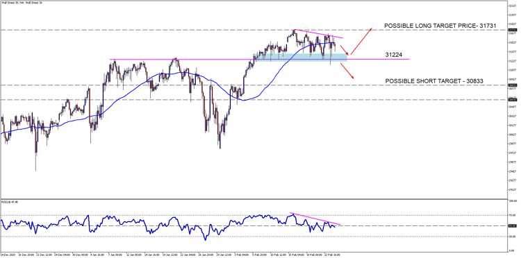 Wall Street 30H4[5]