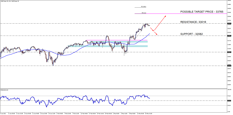 Wall Street 30H4[7]