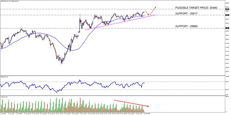 Wall Street 30H4-1