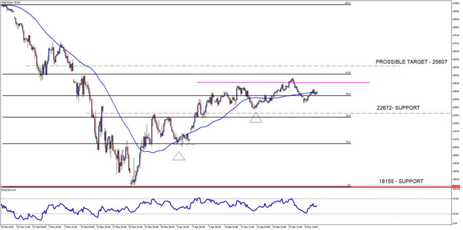 Wall Street 4H Chart