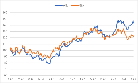 anglo vs glencore.png