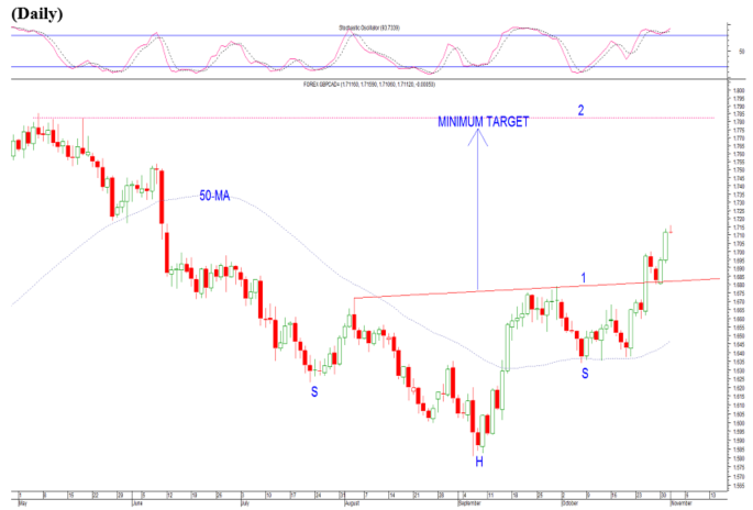 gbp cad higher target chart forex.png