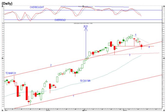sp500 16 November chart.png