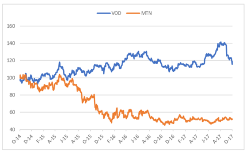 vodacome and mtn share price.png
