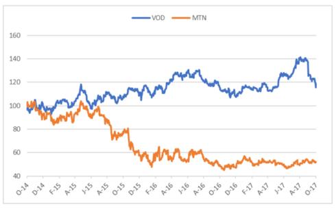 JSE:VOD] - Vodacom Fundamental Analysis 05/10/2017