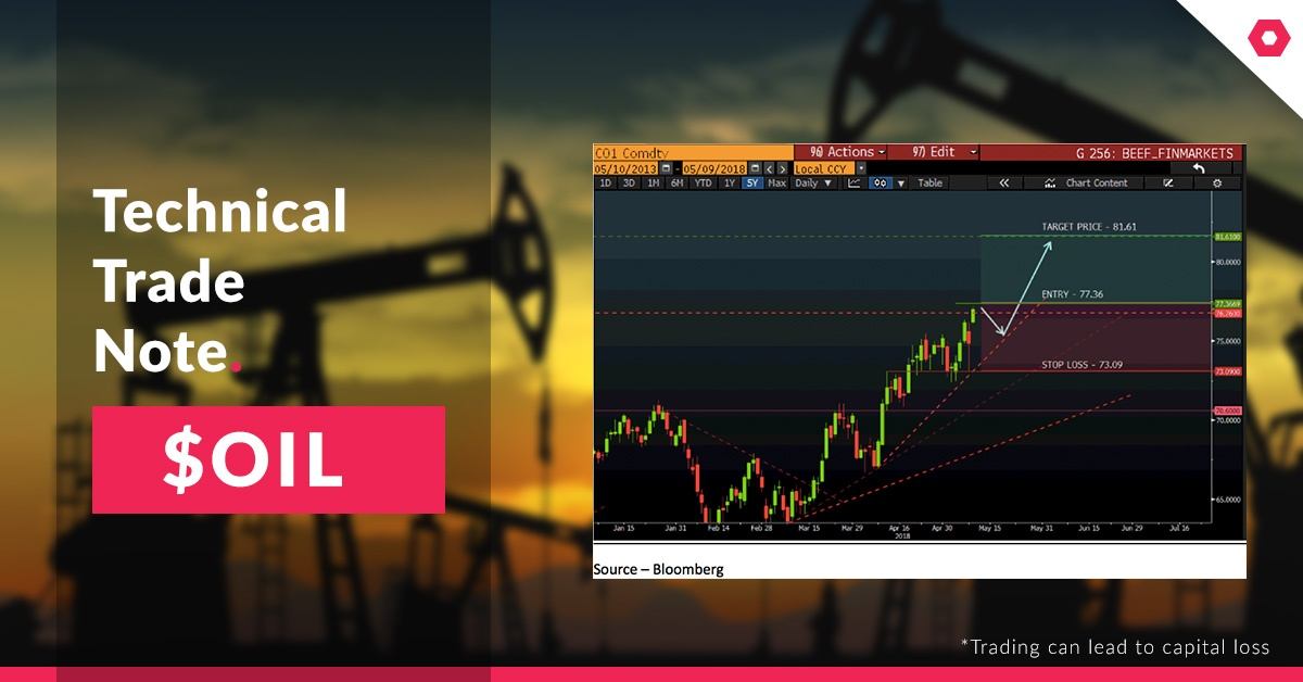 Brent-Crude-Technical-Take