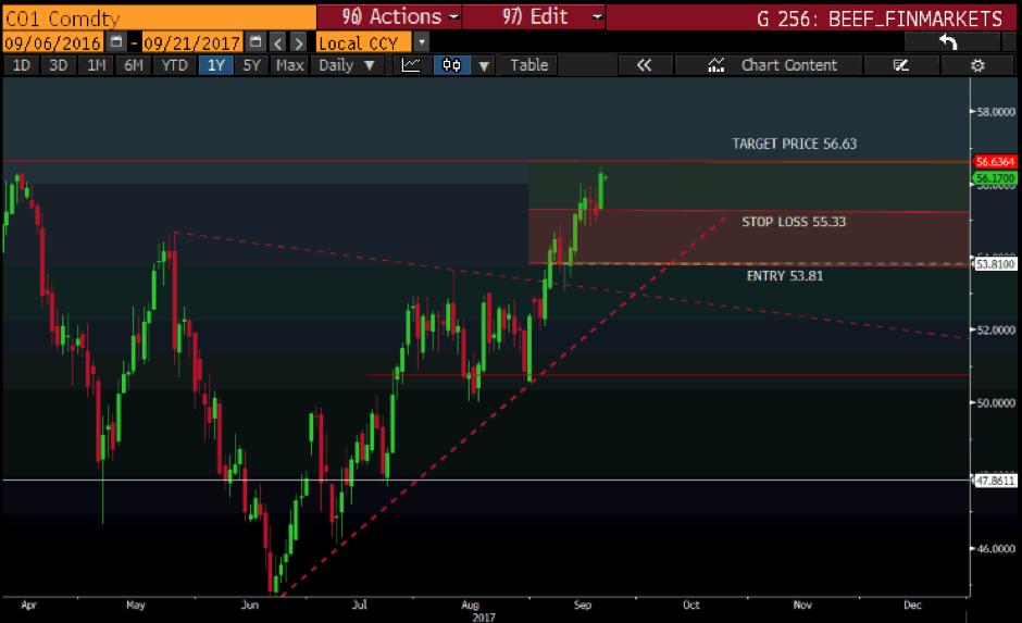 BrentCrude21Sept.png