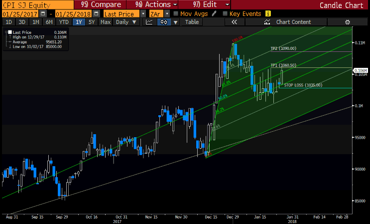 Capitec First Target reached