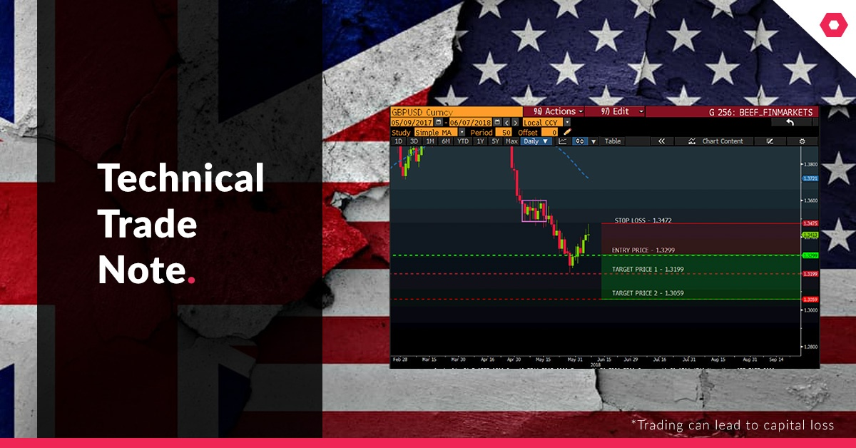 GBP-USD-TECHNICAL-TRADE-NOTE1-1