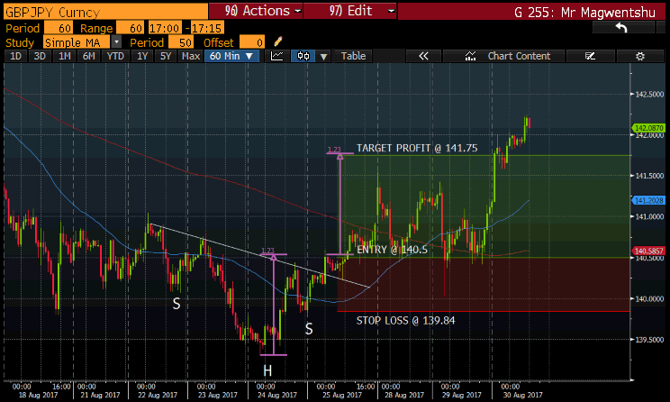 GBPJPY IPDATED CHART.png