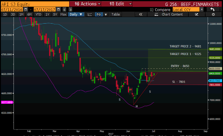 JSE ARI TECHNICAL CHART AFRICAN RAINBOW MINERALS.png