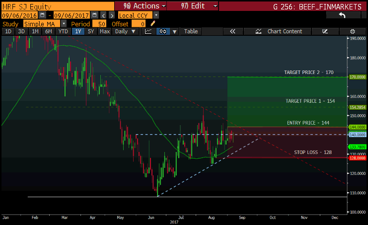 MRF CHART ENG AND AFR.png