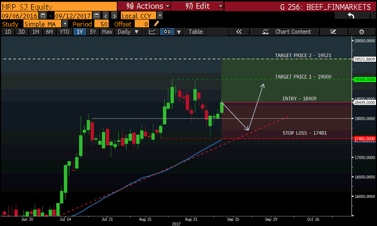 Mr Price Chart.png