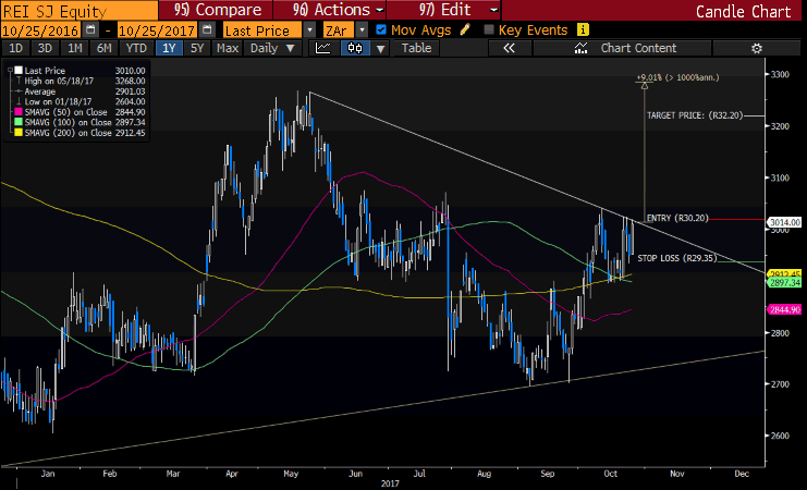 Reinet Chart Daily JSE CFD Equity Trade Idea.png