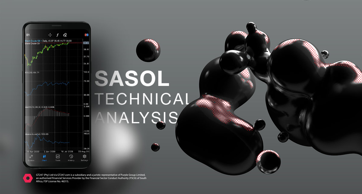 Sasol Share Price Technical Anlysis