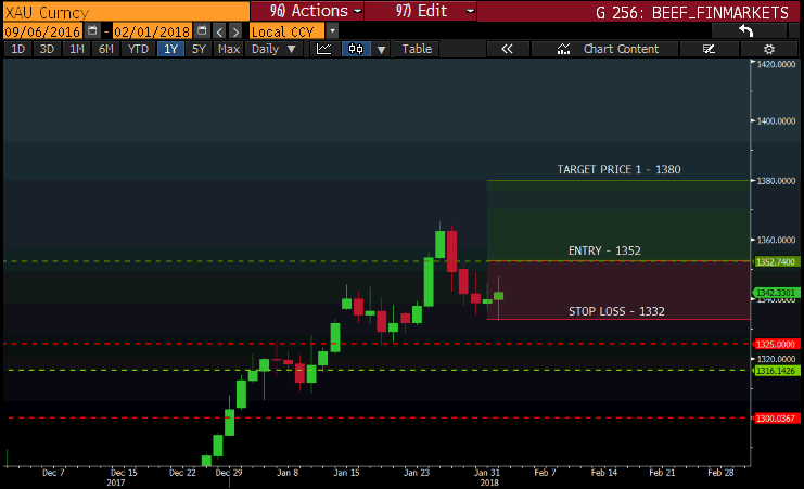 Trading Gold Chart