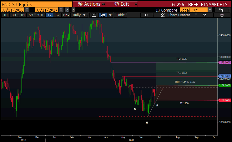 grindrod technical chart.png