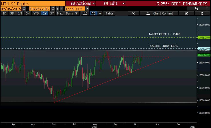 mtn chart.png